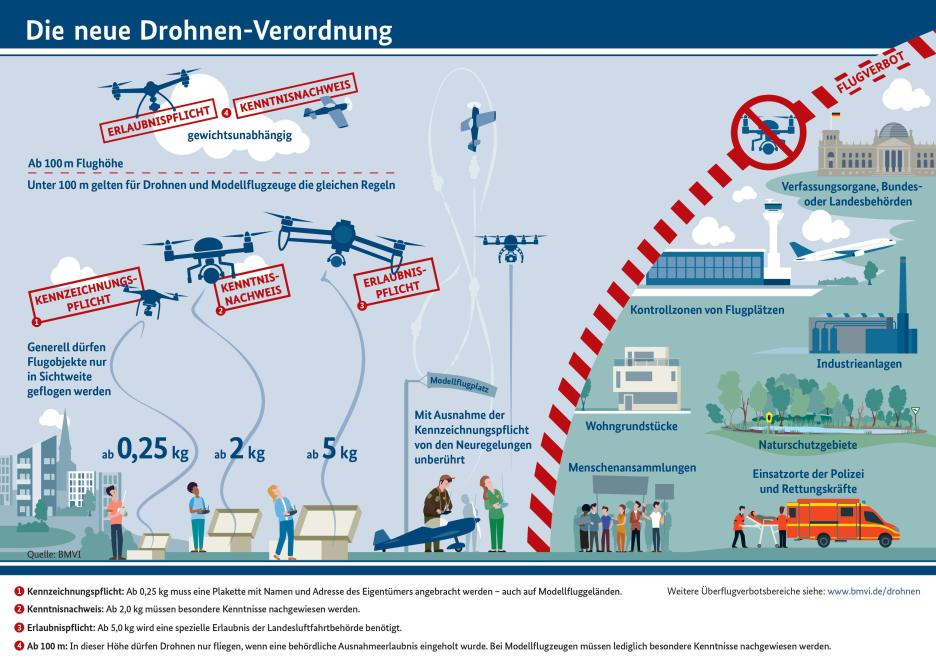 Neue Drohnenverordnung