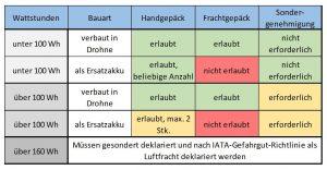 Tabelle Transport Akku