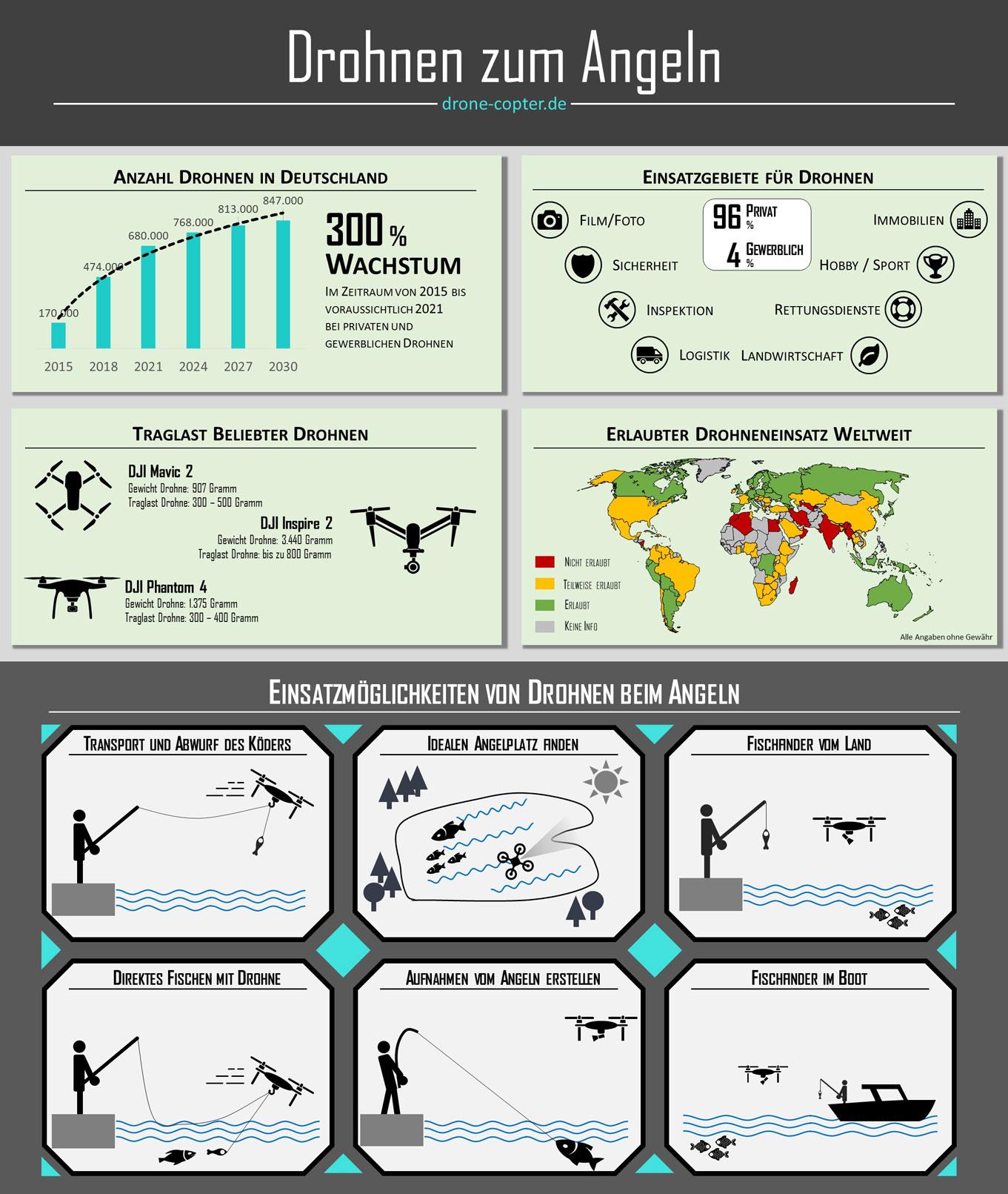 Infografik Drohne beim Angeln